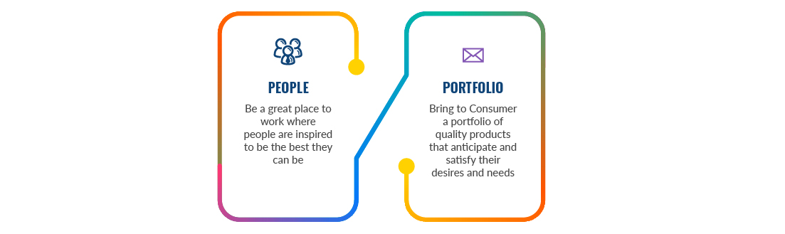 People: Be a great place to work where people are inspired to be the best they can be.  Portfolio: Bring to Consumer a portfolio of quality products that anticipate and satisfy their desires and needs.